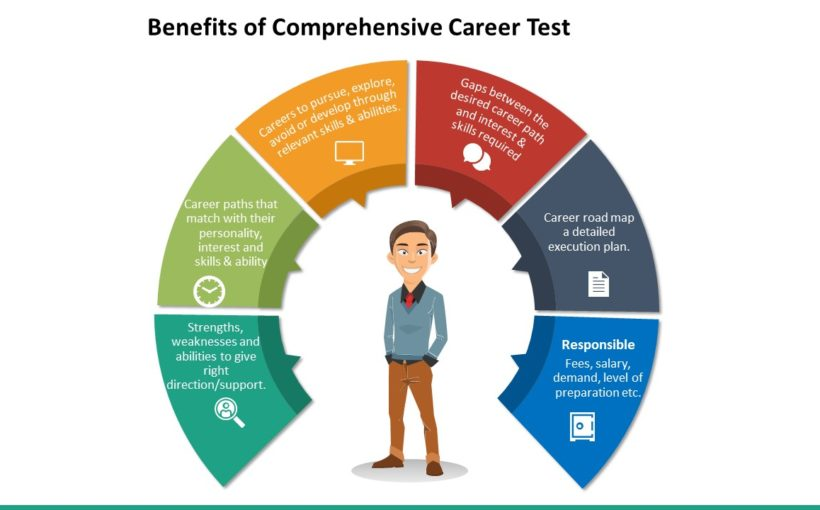 Career Tests Are Just Tools To Help You Find The Ideal Career